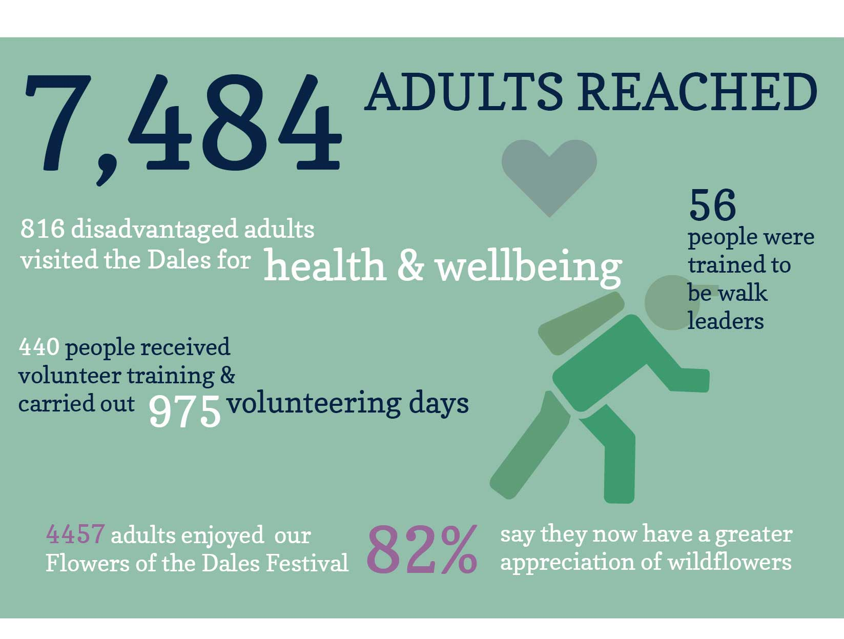 How we're supporting adults in the Yorkshire Dales
