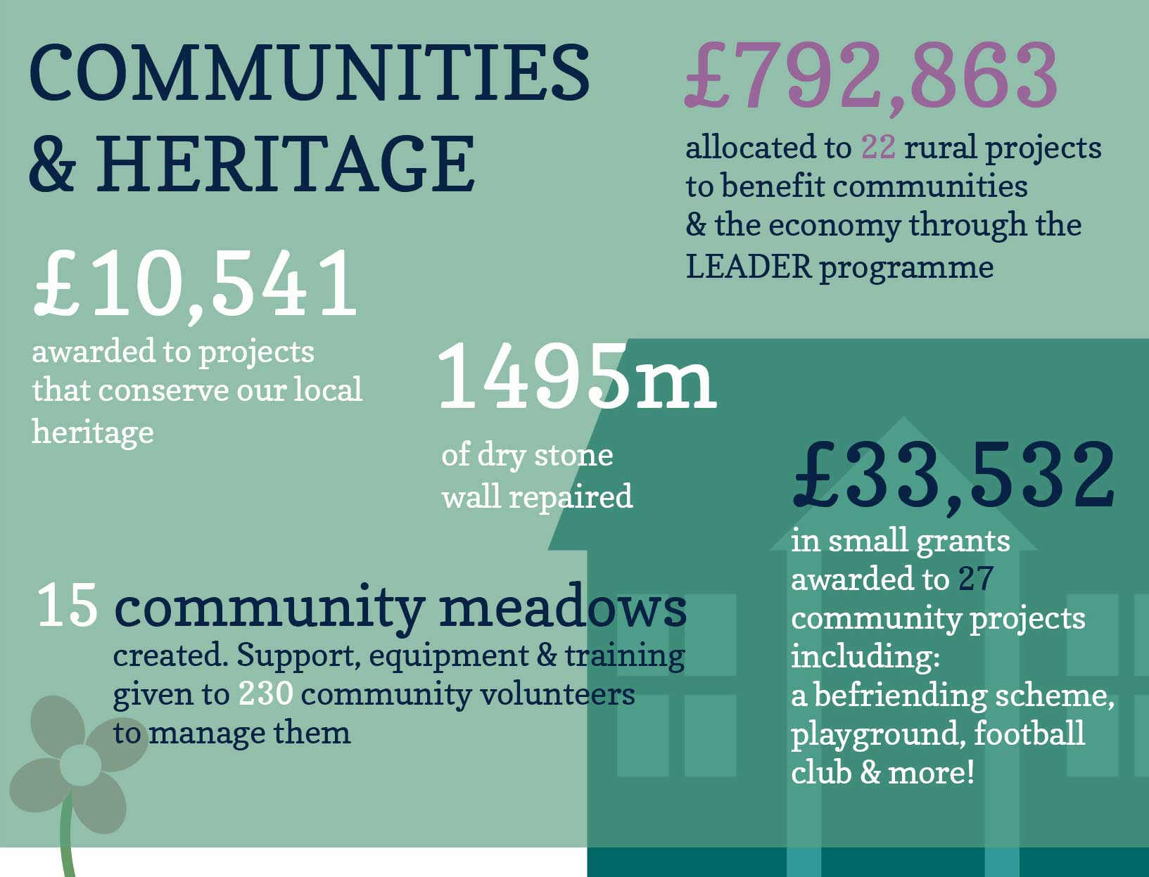 Impact of our work on rural communities