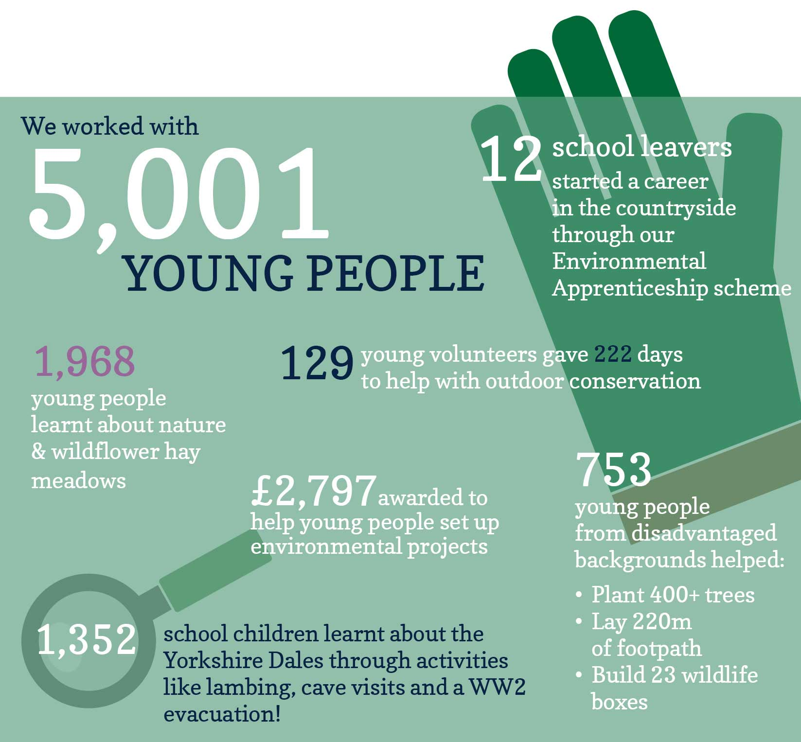 Our work with young people in the Yorkshire Dales