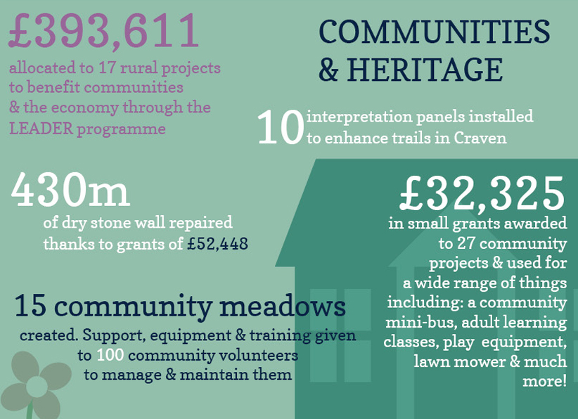 The impact of our charitable work on our communities and heritage in 2016