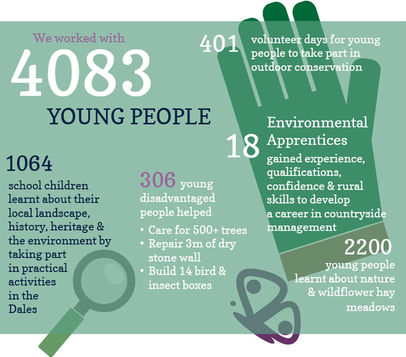 The impact of our charitable work on young people in 2016